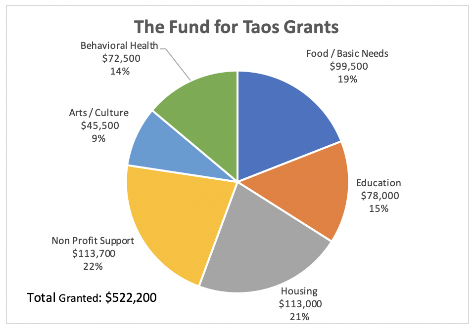 As of December 1, 2020, over $522,000 has been awarded.